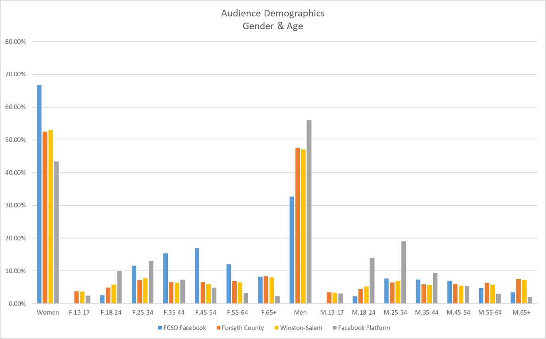 Forsyh County Sheriff Social Media Analytics